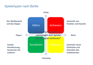 Spielertypen nach Bartle