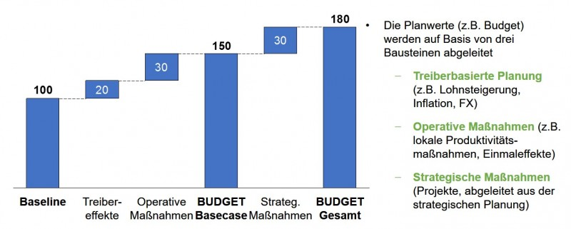 Abbildung 1: Struktur des über Treiber und Maßnahmen abgeleitete Budget