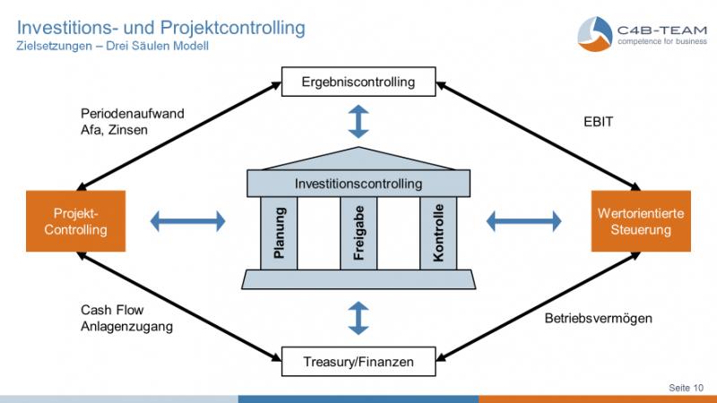 Investitionscontrolling_Grafik1