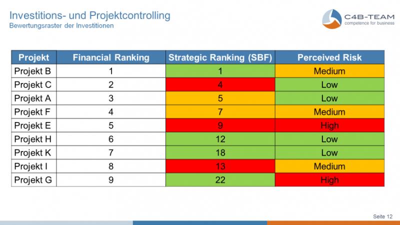 Investitionscontrolling_Grafik2