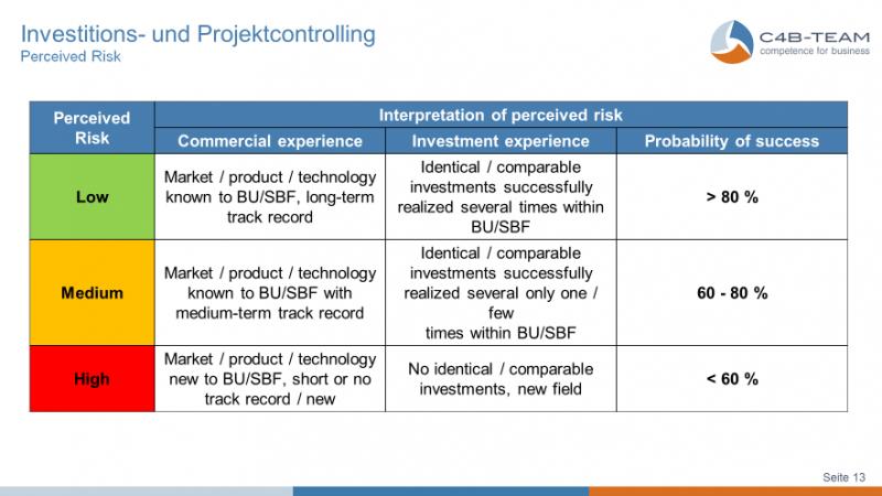 Investitionscontrolling_Grafik3